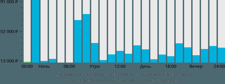 Динамика цен в зависимости от времени вылета в Куньмина