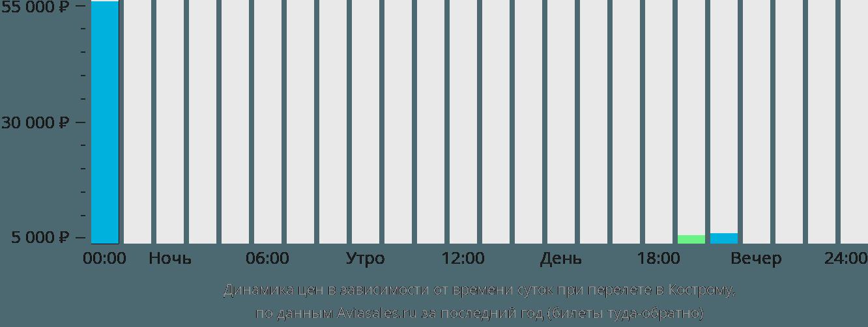 Динамика цен в зависимости от времени вылета в Кострому