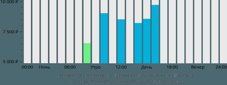 Динамика цен в зависимости от времени вылета в Цзиньмэн