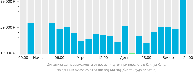 Динамика цен в зависимости от времени вылета в Кейлуа-Кона
