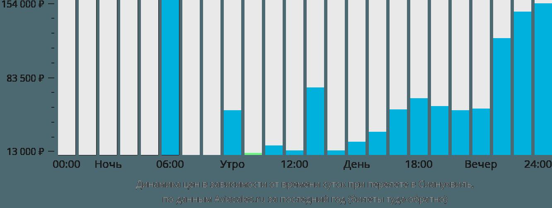 Динамика цен в зависимости от времени вылета в Сиануквиль