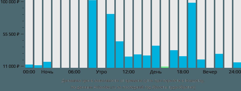 Динамика цен в зависимости от времени вылета в Кокшетау