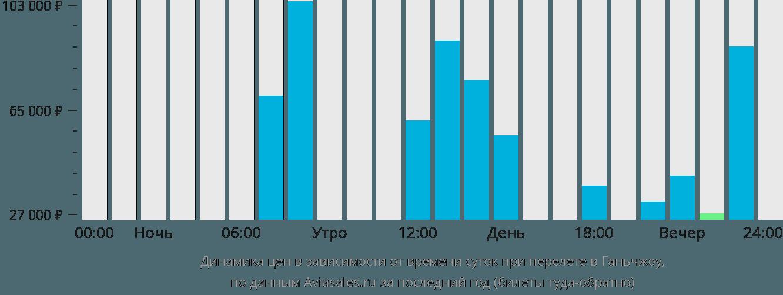 Динамика цен в зависимости от времени вылета в Ганьчжоу