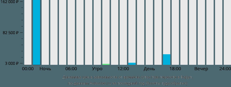 Динамика цен в зависимости от времени вылета в Каруп