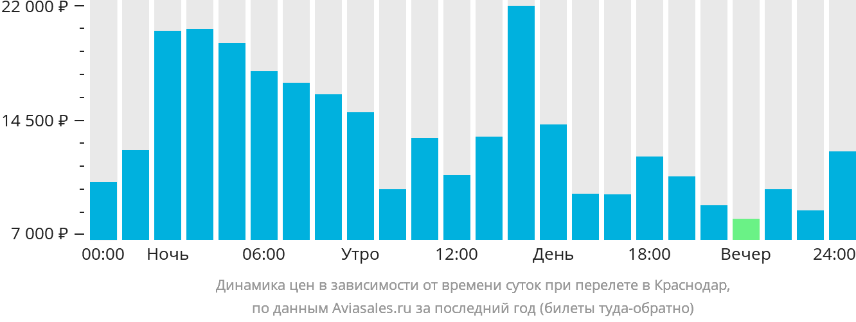 Динамика цен в зависимости от времени вылета в Краснодар