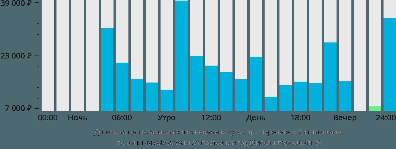 Динамика цен в зависимости от времени вылета в Кристиансенда
