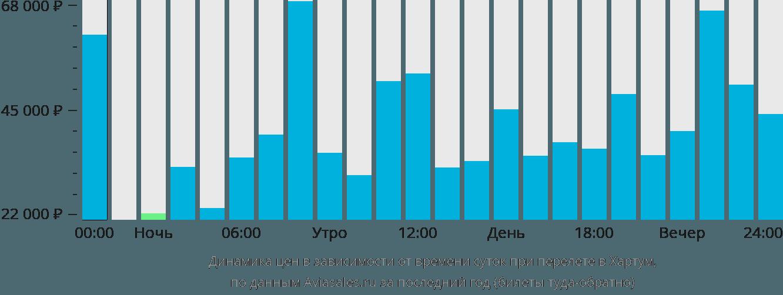 Динамика цен в зависимости от времени вылета в Хартум
