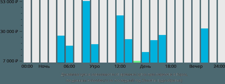 Динамика цен в зависимости от времени вылета в Карса