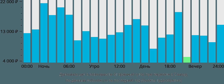 Динамика цен в зависимости от времени вылета в Самару