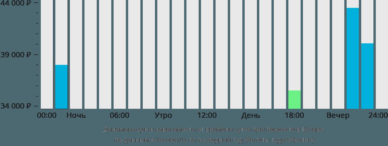 Динамика цен в зависимости от времени вылета в Кусиро