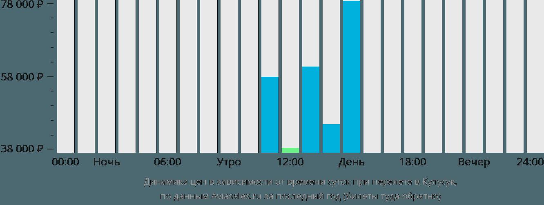 Динамика цен в зависимости от времени вылета Кулусук