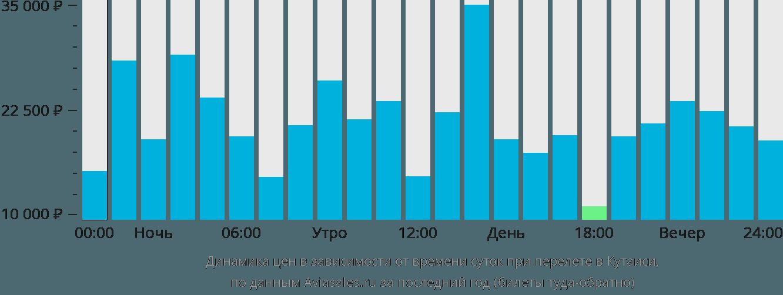 Динамика цен в зависимости от времени вылета в Кутаиси