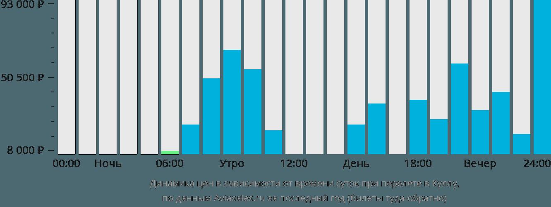 Динамика цен в зависимости от времени вылета Бхунтар Куллу