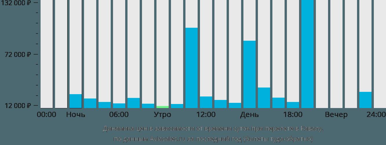 Динамика цен в зависимости от времени вылета в Кавалу