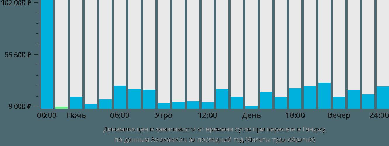 Динамика цен в зависимости от времени вылета в Гянджу