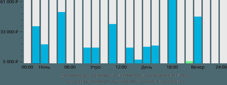 Динамика цен в зависимости от времени вылета в Гуйян
