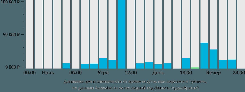 Динамика цен в зависимости от времени вылета в Гуйлинь