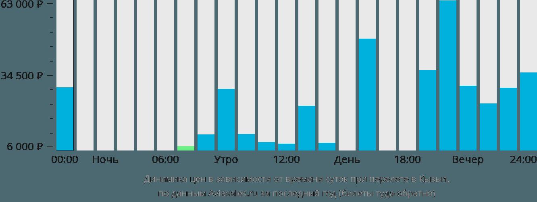 Динамика цен в зависимости от времени вылета в Кызыл