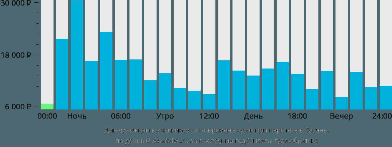 Динамика цен в зависимости от времени вылета в Казань