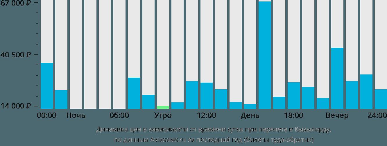 Динамика цен в зависимости от времени вылета в Кызылорду