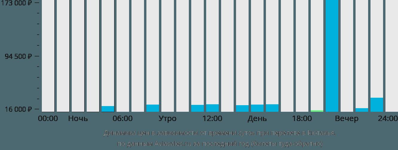 Динамика цен в зависимости от времени вылета в Кютахья