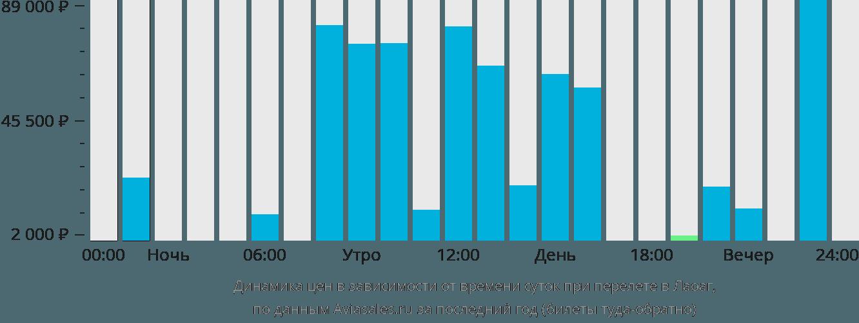 Динамика цен в зависимости от времени вылета в Лаоак