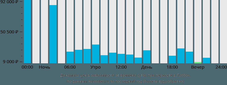 Динамика цен в зависимости от времени вылета Лаббок