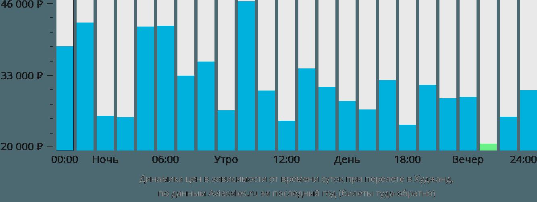 Динамика цен в зависимости от времени вылета в Худжанд