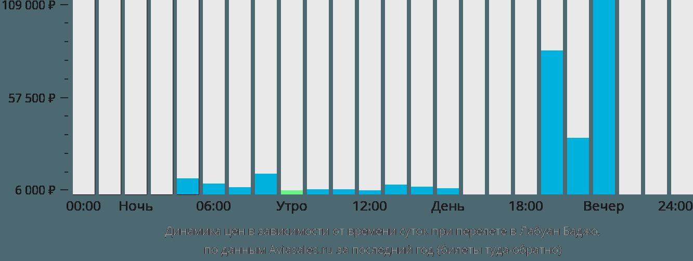 Динамика цен в зависимости от времени вылета Лабуан Баджо
