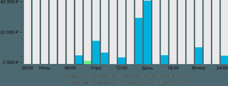 Динамика цен в зависимости от времени вылета в Лабуан