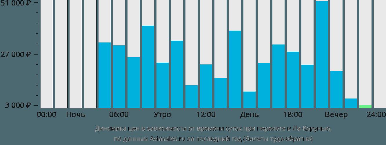 Динамика цен в зависимости от времени вылета в Ла-Корунью