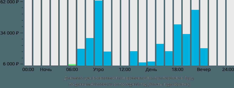 Динамика цен в зависимости от времени вылета в Лурд