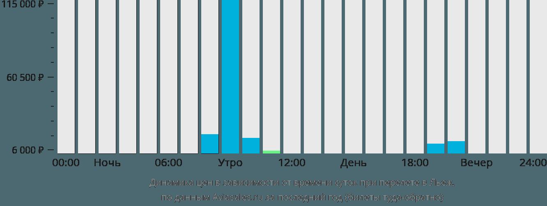 Динамика цен в зависимости от времени вылета в Льеж