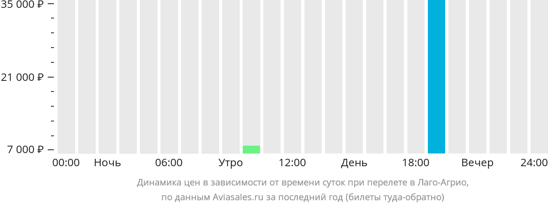 Динамика цен в зависимости от времени вылета в Лаго