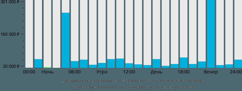 Динамика цен в зависимости от времени вылета в Либерию