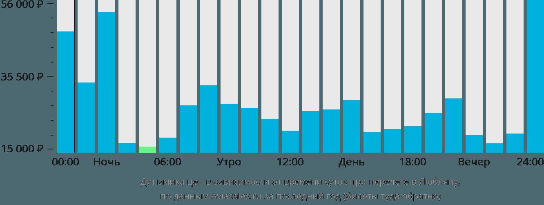 Динамика цен в зависимости от времени вылета в Любляну