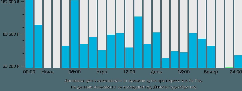 Динамика цен в зависимости от времени вылета в Ла-Пас