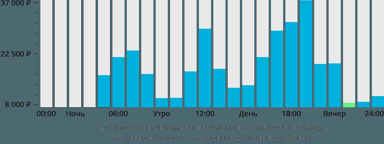 Динамика цен в зависимости от времени вылета в Липецк