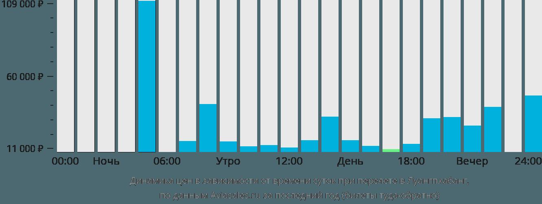 Динамика цен в зависимости от времени вылета в Луангпхабанг