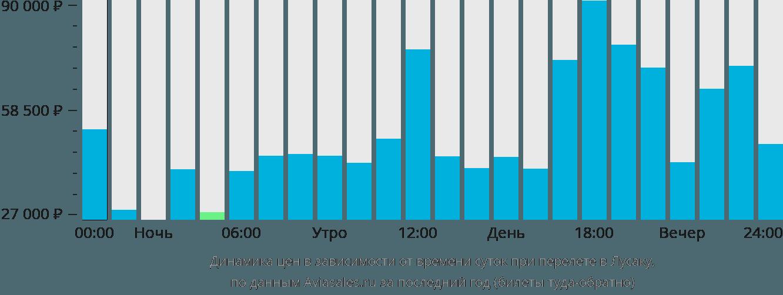Динамика цен в зависимости от времени вылета в Лусаку