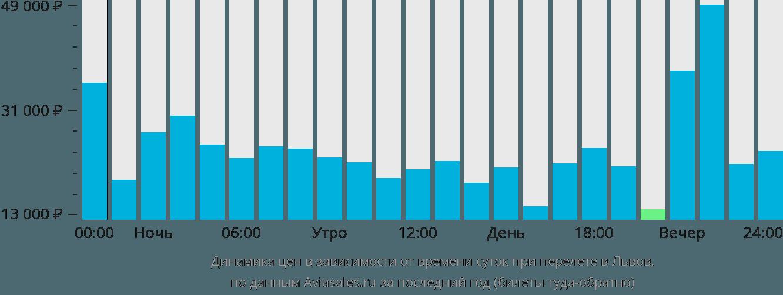 Динамика цен в зависимости от времени вылета в Львов