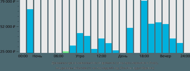 Динамика цен в зависимости от времени вылета в Лхасу