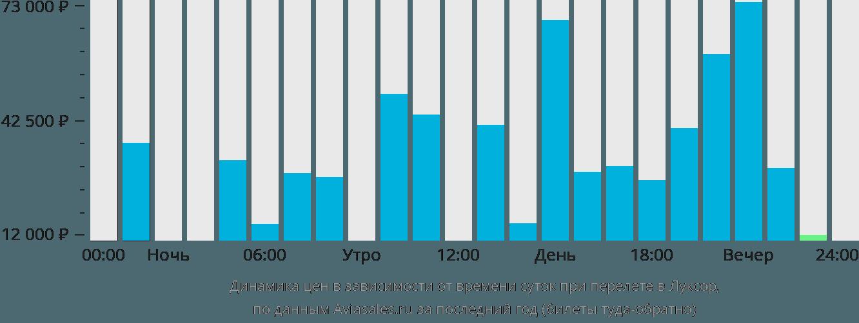 Динамика цен в зависимости от времени вылета в Луксор