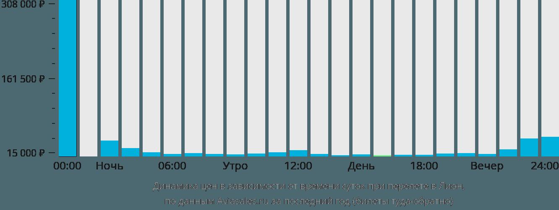 Динамика цен в зависимости от времени вылета в Лион