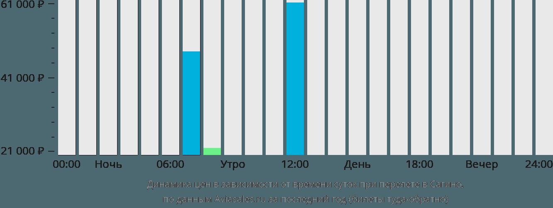 Динамика цен в зависимости от времени вылета Сагино