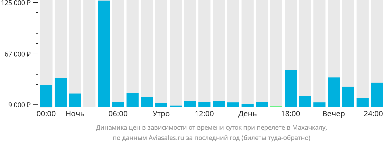 Динамика цен в зависимости от времени вылета в Махачкалу