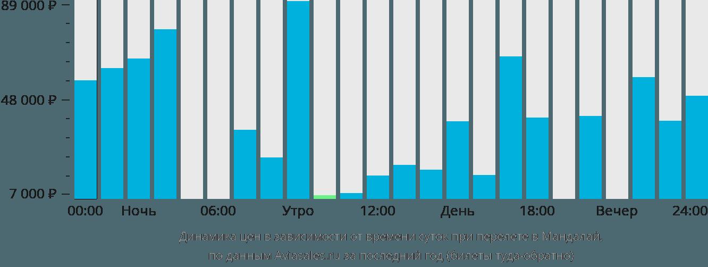 Динамика цен в зависимости от времени вылета в Мандалай