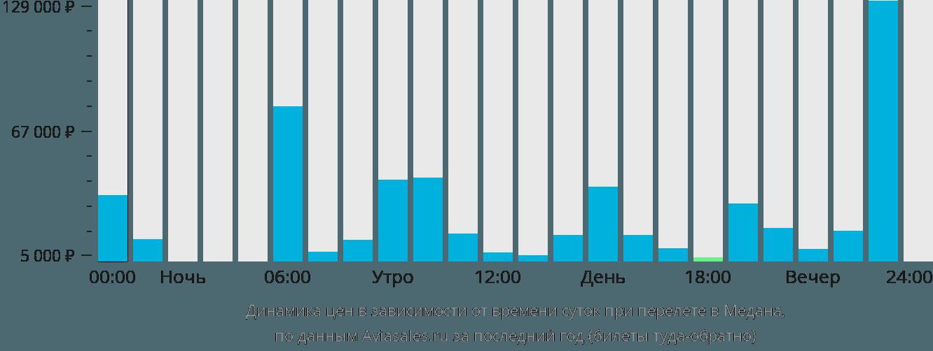 Динамика цен в зависимости от времени вылета в Медана