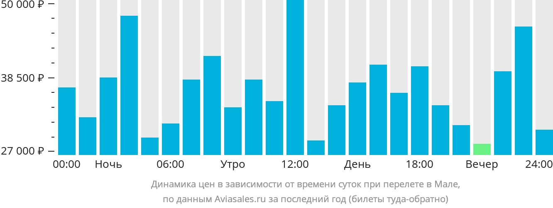Динамика цен в зависимости от времени вылета в Мале