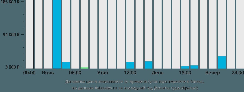 Динамика цен в зависимости от времени вылета в Милос